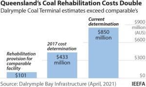 Dalrymple Bay Coal Terminal estimates exceed comparables
