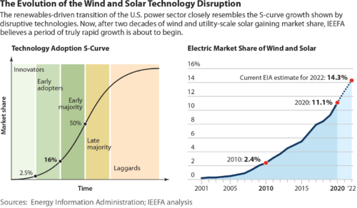Evolution of Wind and Solar Technology Disruptions
