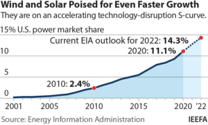 Wind and Solar Poised for Even Faster Growth