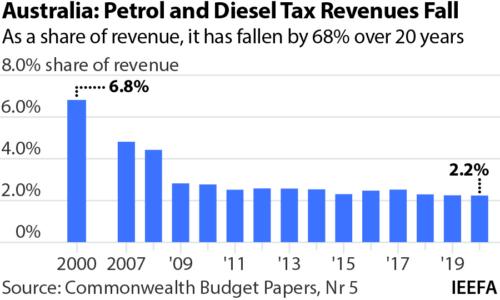 Australia: Petrol and diesel tax revenues fall.