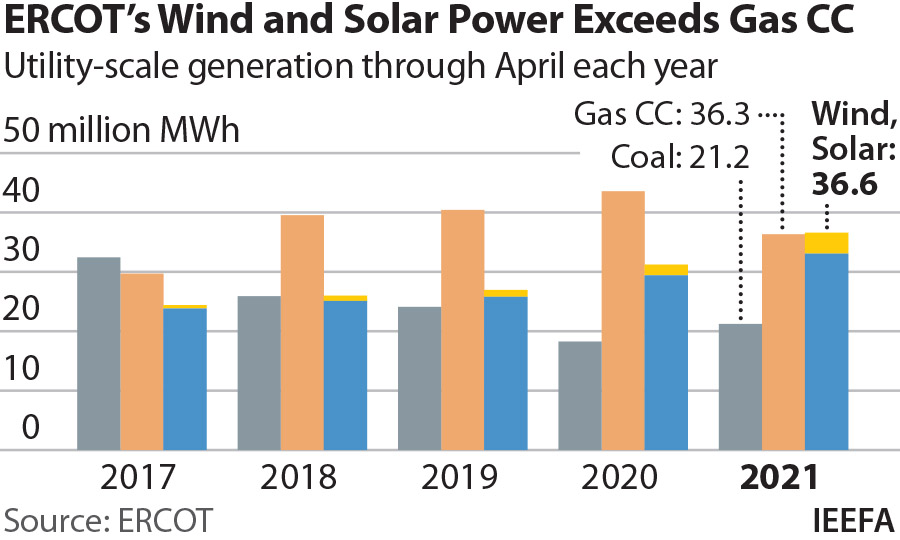 ERCOT Wind and Solar Power Exceeds Gas CC