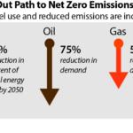 IEA 2050 Energy Roadmap to Net Zero Emissions