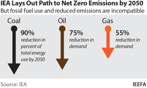 IEA lays out path the net zero emissions to 2050, but fossil fuel use and reduced emission are incompatible