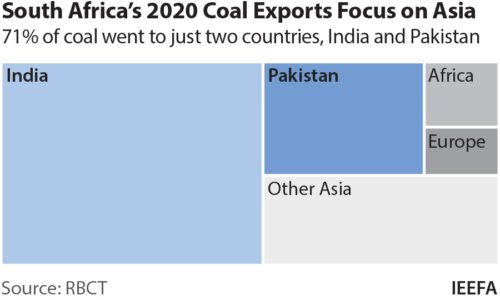 South Africa's 2020 coal export focus on Asia