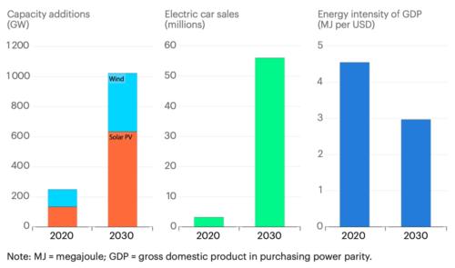 IEA: Key clean technologies ramp up by 2030 in the net zero pathway