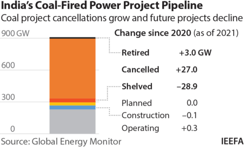 India coal-fired power project pipeline