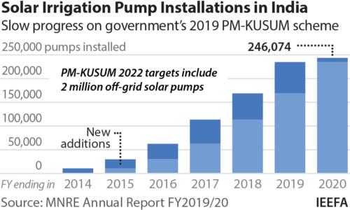 Solar irrigation pump installation India