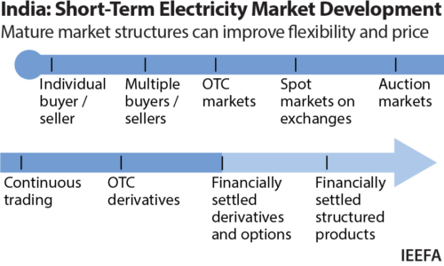 India: Short-Term Electricity Market Development. Mature market structures can improve flexibility and price