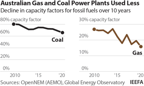Australian gas and coal plants used less. Decline in capacity factor for fossil fuels over 10 years.
