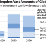 Global capital required for clean energy investment in NZE roadmap