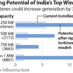 Repowering to maximise India's wind power potential