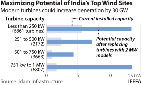 Repowering to maximise potential of India's top wind sites