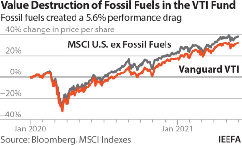 Value destruction of fossil fuels in Vanguard's VIT fund. Fossil fuels created a 5.6% performance drag