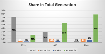 Figure 1: Share of Fuel in Total Electricity Generation (IEA SDS Pathway)