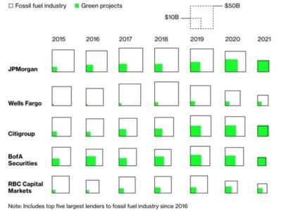 Figure 4: Greening of the Big Banks