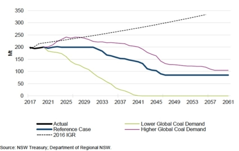NSW Treasury and Department of Regional NSW Projected Coal Volumes 2021 vs 2016 (Million tonnes)