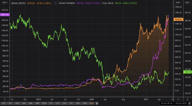 Figure 2: Adani Green vs. Adani Transmission vs. Coal India (absolute price) – June 2018 to June 2021