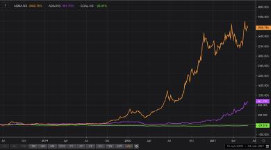 Figure 3: Adani Green vs. Adani Transmission vs. Coal India (total return) – June 2018 to June 2021