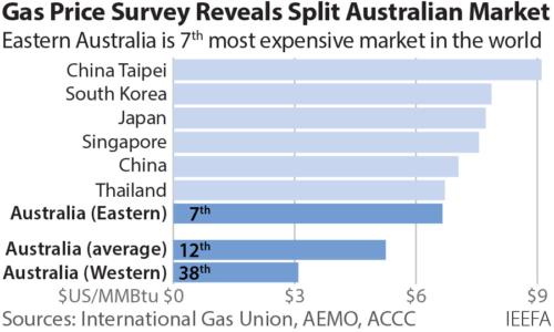 Gas price survey reveals split in Australian gas market