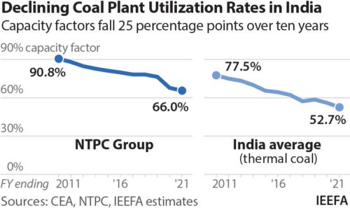 Declining coal plant utilisation rates in India