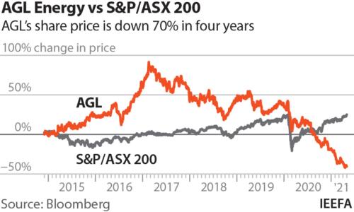 AGL Energy vs S&P/ASX 200
