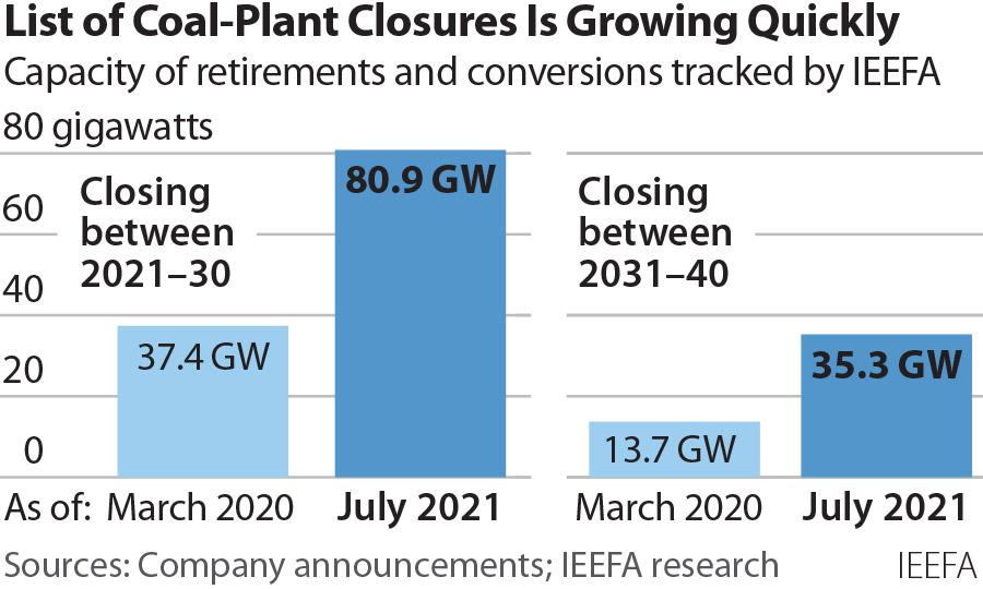2021-07-13 IEEFA Coal closure acceleration 360x216 v1