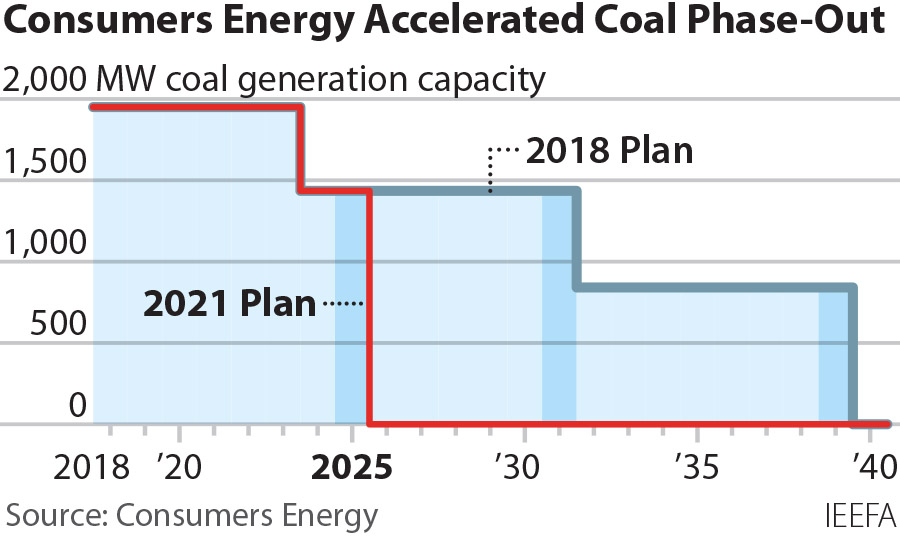 2021-07-13 IEEFA Consumers coal phase-out 360x216 v2