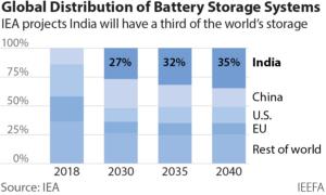 Global distribution of battery storage