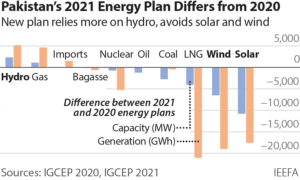 Pakistan's 2021 Energy Plan Differs From 2020
