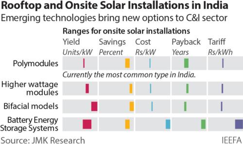 Rooftop/onsite solar technologies