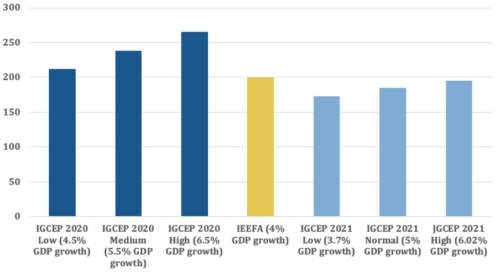 Projected 2030 Power Demand According to IGCEP 2020, IGCEP 2021 and IEEFA Estimate (TWh)