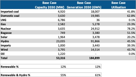 IGCEP 2021 Planned Capacity and Generation at 2030 (Base Case)