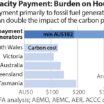 ESB's capacity payment will be a burden on households