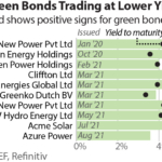 Indian green bonds trading at lower yields
