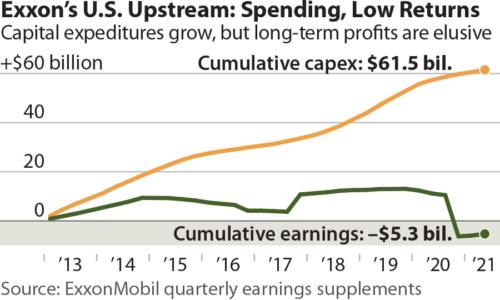 Exxon's U.S. Upstream: Spending, Low Returns