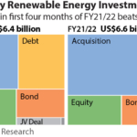 Investment in renewable energy in India