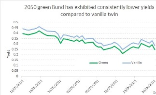2050 green Bund has exhibited consistently lower yields compared to vanilla twin