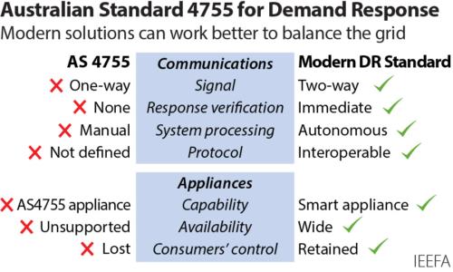 Australian Standard 4755 for Demand Response - Modern solutions can work better to balance the grid