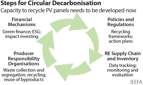 Steps for Circular Decarbonisation in India