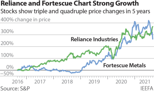 Reliance and Fortesque chart strong growth