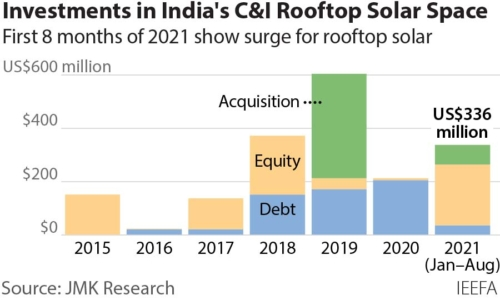 Investments in India's C&I Rooftop Solar Space