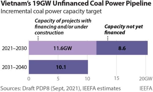 Vietnam's 19GW Unfinanced Coal Power Pipeline