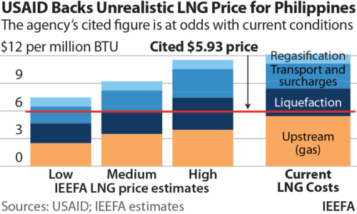 USAID Backs Unrealistic LNG Price for Phillippines