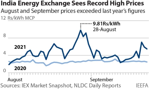 India energy exchange sees record high prices