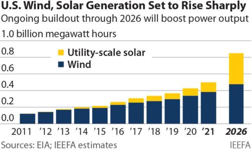 U.S. Wind, Solar Generation Set to Rise Sharply
