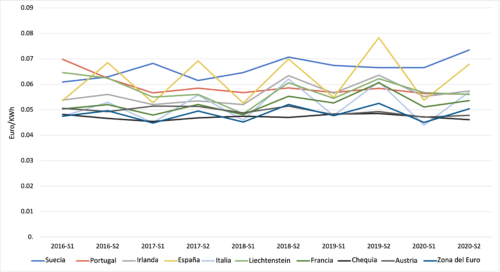 Spn line graph of gas prices for nine countries plus Euro Zone Spain with highest from 2016 to 2020