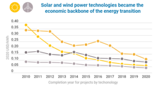 IEEFA: As fossil fuel prices skyrocket globally, renewables grow steadily cheaper