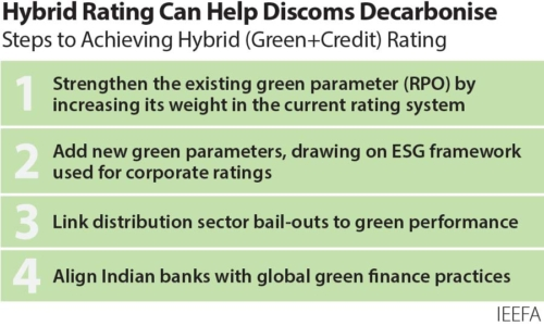 Hybrid rating can help discoms decarbonise