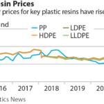 IEEFA Plastics Resin Prices