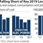 U.S. Coal Falling Short of Key 2019 Levels